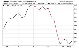 Dow-jones-world-stock-index