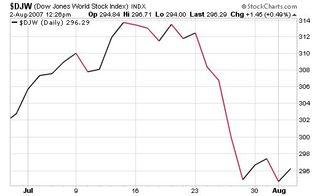 Dow-jones-world-stock-index